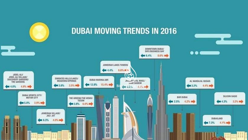 Dubai tenants prefer Marina and JBR